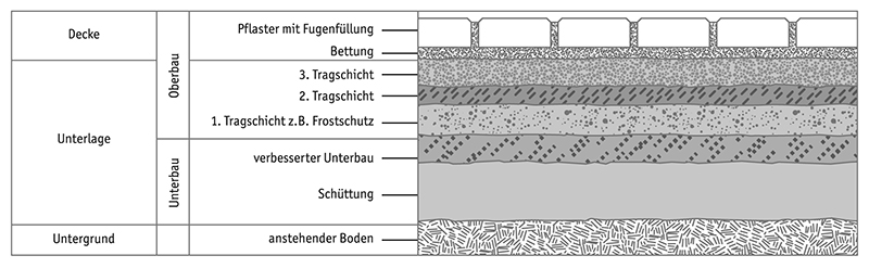 VH-00002_Bild_Verlegung_Pflaster_Untergrund
